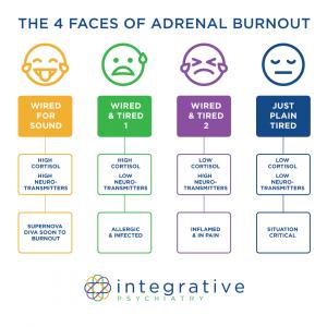 IP 4 Faces of Adrenal Burnout