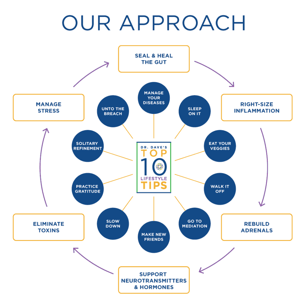 Dr. Dave's IP Approach - Top Ten